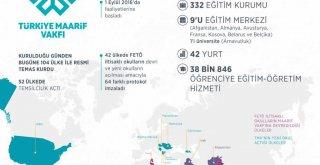 Türkiye'nin eğitimde yurt dışındaki bayrak taşıyıcısı: Maarif Vakfı